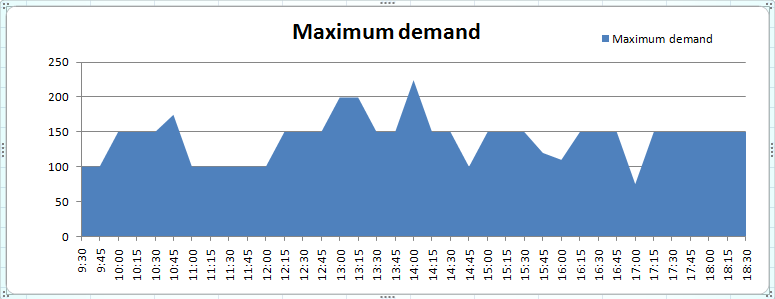 Maximum Demand